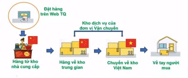 Cách thức hoạt động của đơn vị nhập hàng trung quốc